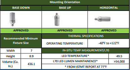 LED-8029E-A Mounting Options