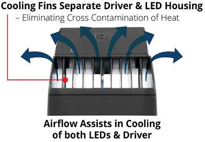 Atlas Flood Light Cooling Fins